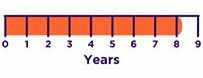 Timeline showing that it takes people 8.2 years from the onset of symptoms to seek help for anxiety disorder.